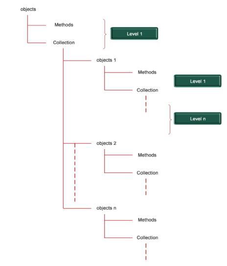 Figure_1_Object_Structure.jpg