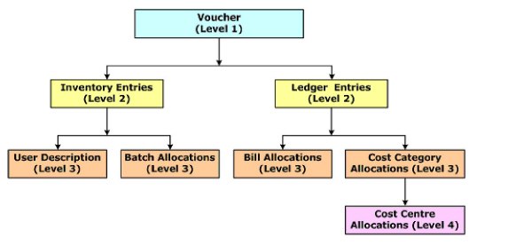 Figure_2._Data_Object_Hierarchy_of_Voucher_(1.8).jpg