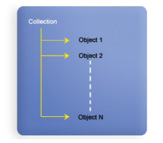 Figure_6.3_Collection_of_objects.jpg