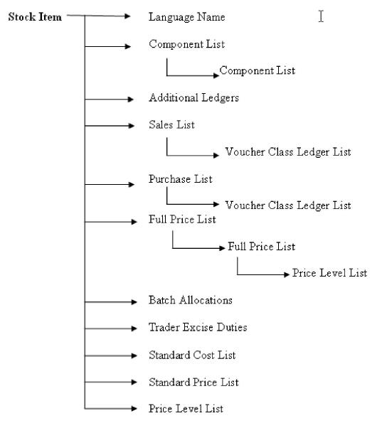 Figure_6__Stock_Item_object.jpg