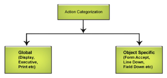 Figure_7.1_Action_Categorization.jpg