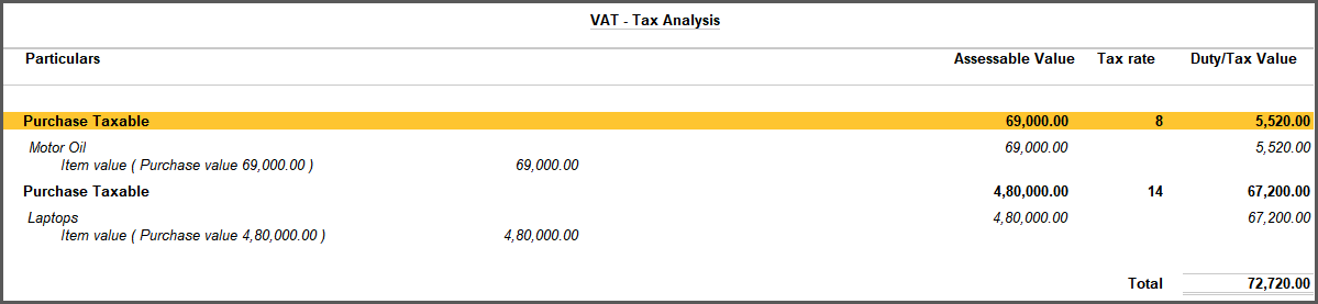 Tax Analysis - Puchase of Goods with Multiple Tax Rates Under Kenya VAT